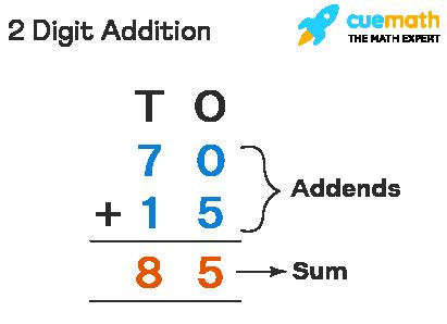 2 Digit Addition