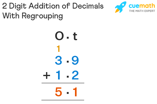 2 Digit Addition of Decimals With Regrouping