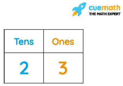 2-Digit Numbers