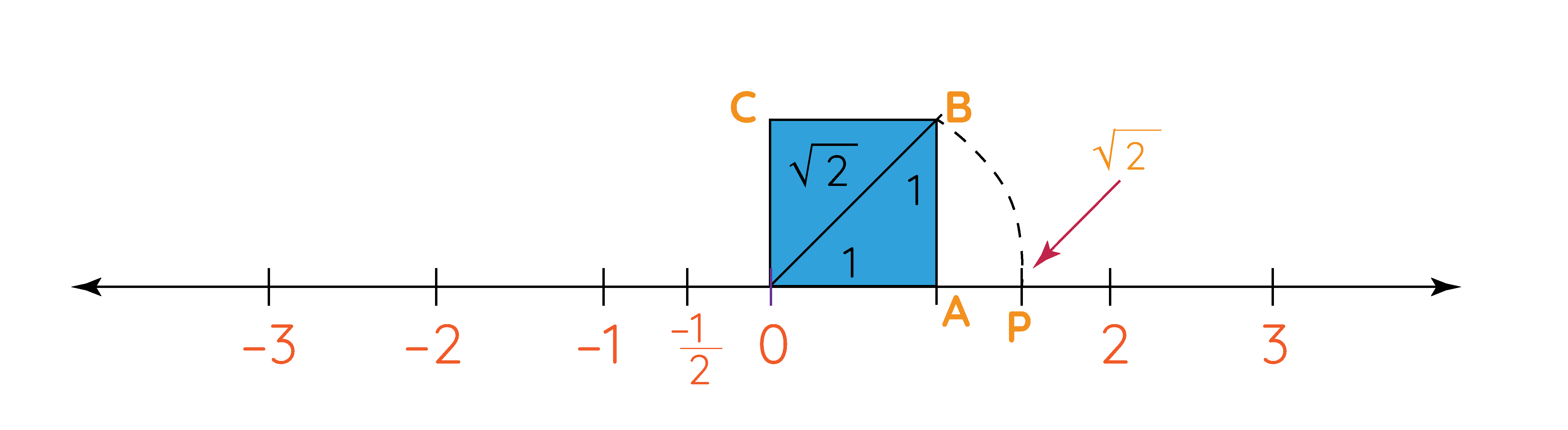 √2 on number line
