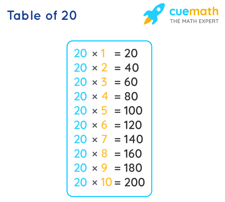 20 Times Table