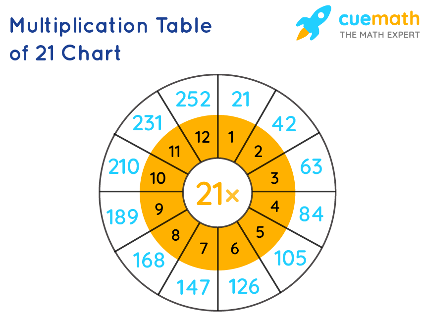 21 Times Table