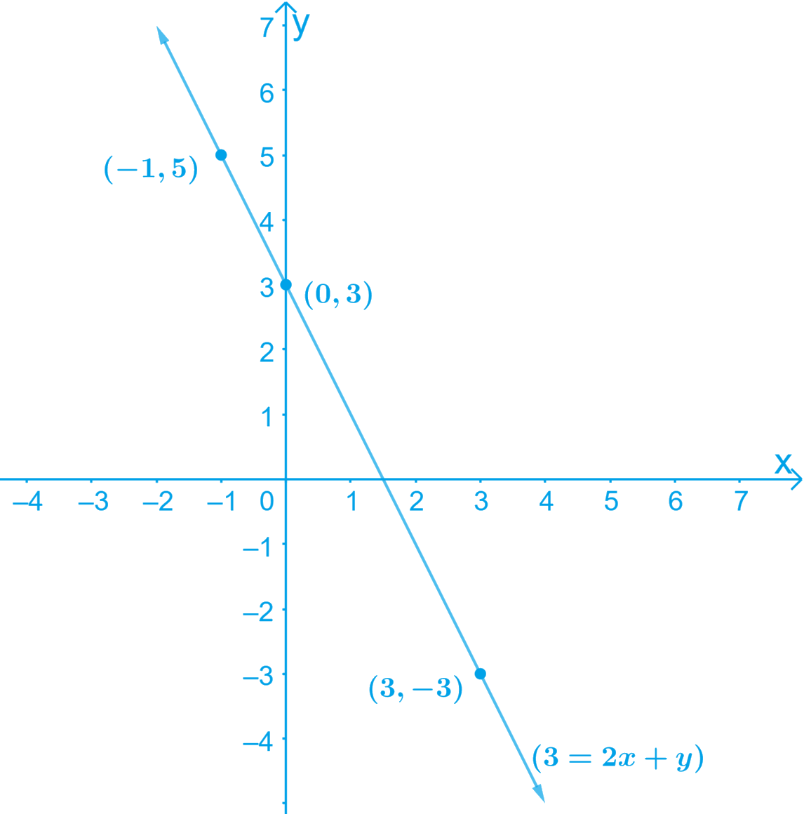 Draw the graph of each of the following linear equations in two variables: (i) x + y = 4 (ii) x - y = 2 (iii) y = 3x (iv) 3 = 2x + y