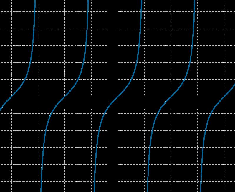 Negative infinity curve Tan x