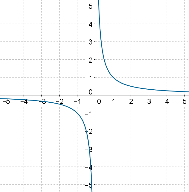 Reciprocal Function - Graph 3