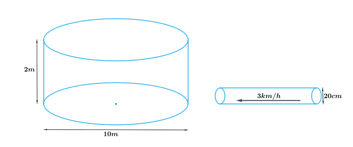 A farmer connects a pipe of internal diameter 20 cm from a canal into a cylindrical tank in her field, which is 10 m in diameter and 2 m deep. If water flows through the pipe at the rate of 3 km/h, in how much time will the tank be filled?