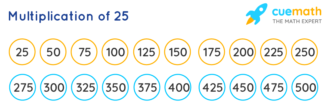 Multiplication of 25 up to 20