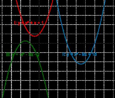 Curve graph - Polynomials