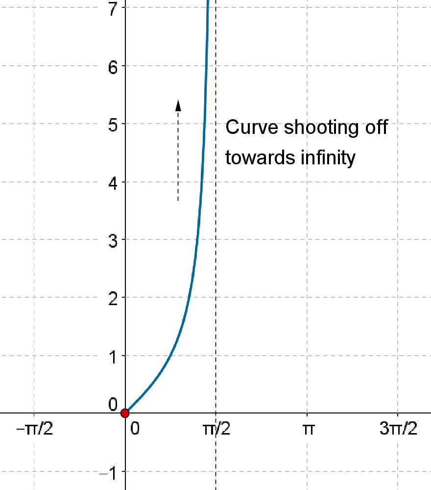 Positive infinity curve Tan x