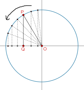Cosine x in second quadrant