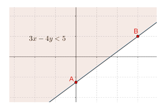 Starred equation half-plane graph
