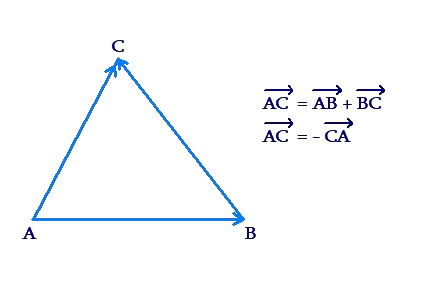 Triangle law of vector addition example 13