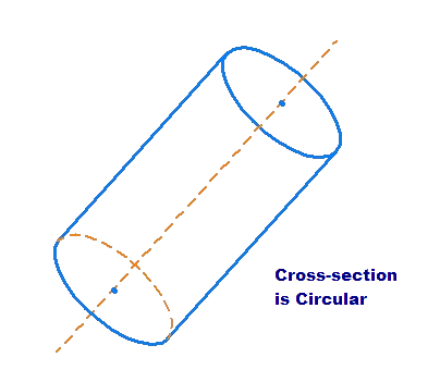 Cylinder, not perpendicular to base