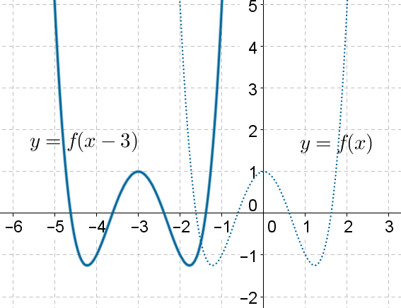 Horizontal Translations - graph 4