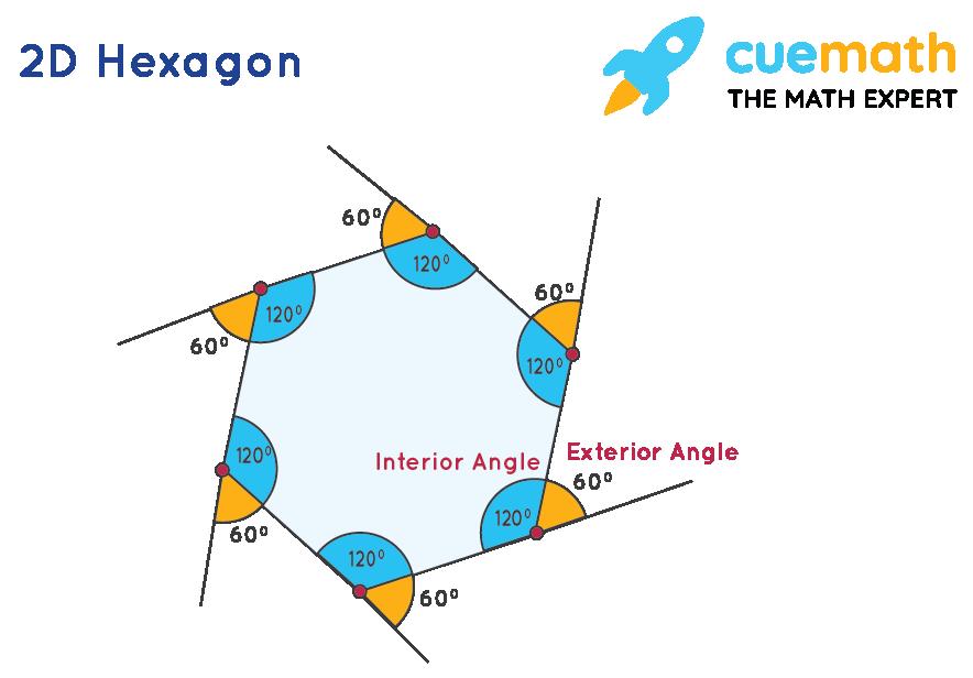 2D Hexagon