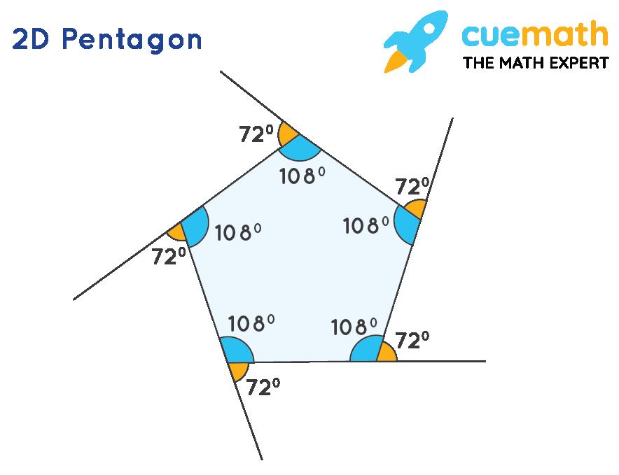 2D Pentagon