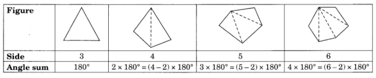 Examine the table. (Each figure is divided into triangles and the sum of the angles deduced from that)
