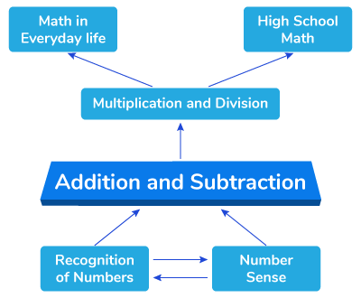Topics closely related to addition and subtraction