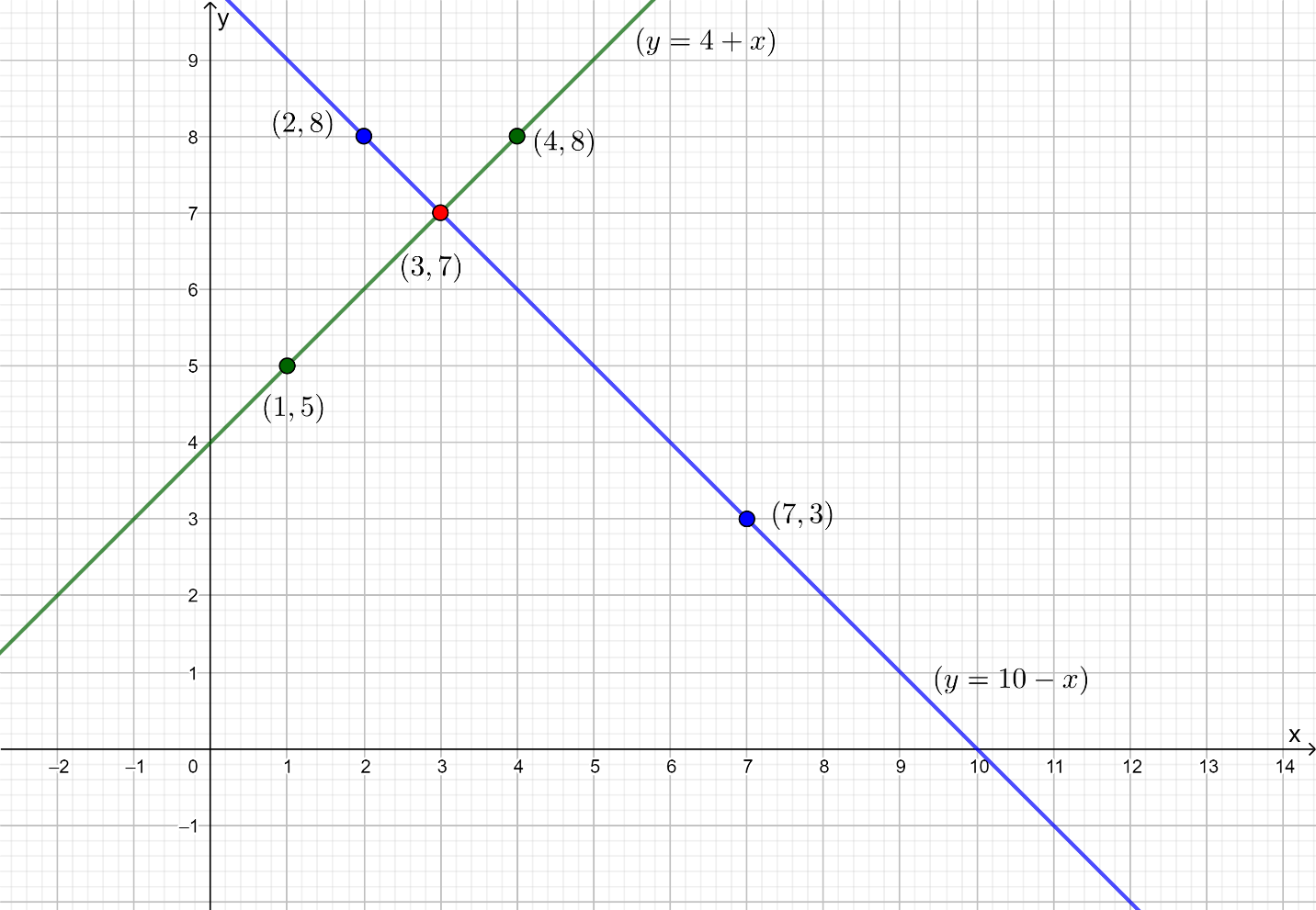Form the pair of linear equations in the following problems