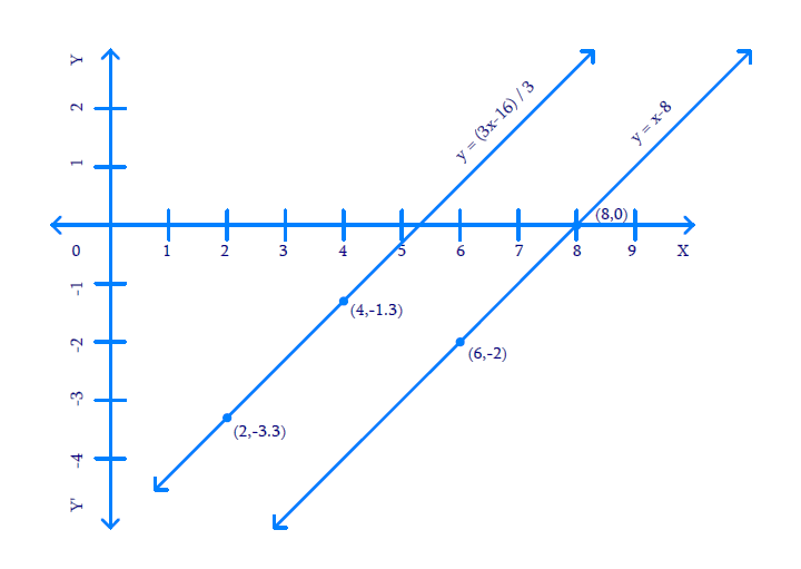 Which of the following pairs of linear equations are consistent