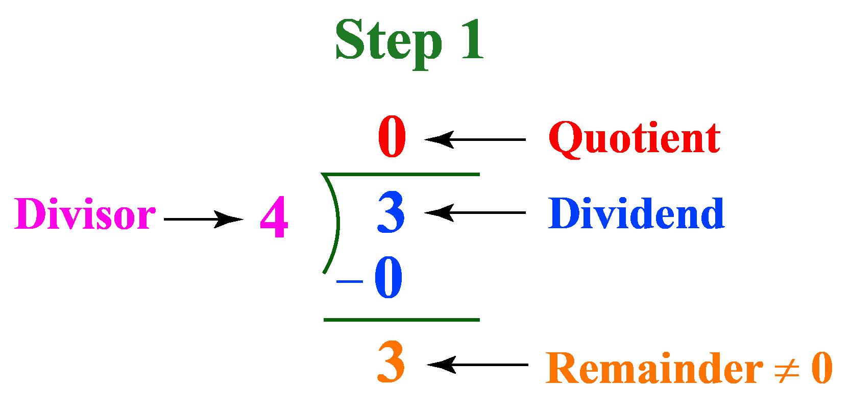 3/4 as a decimal - long division step1