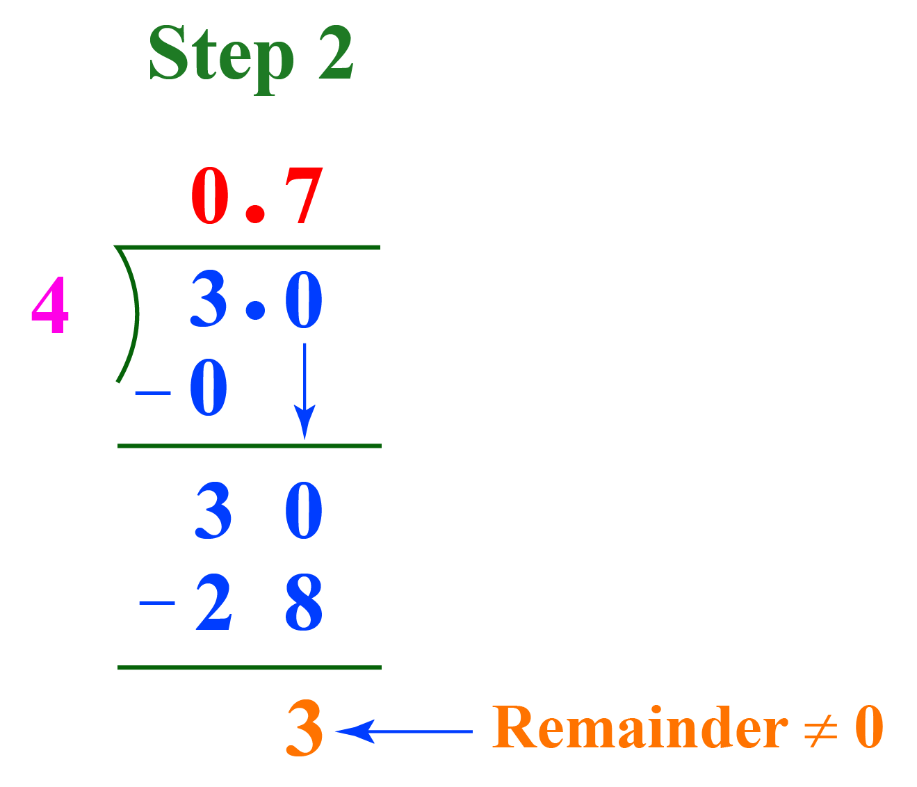 3/4 as a decimal - long division step2