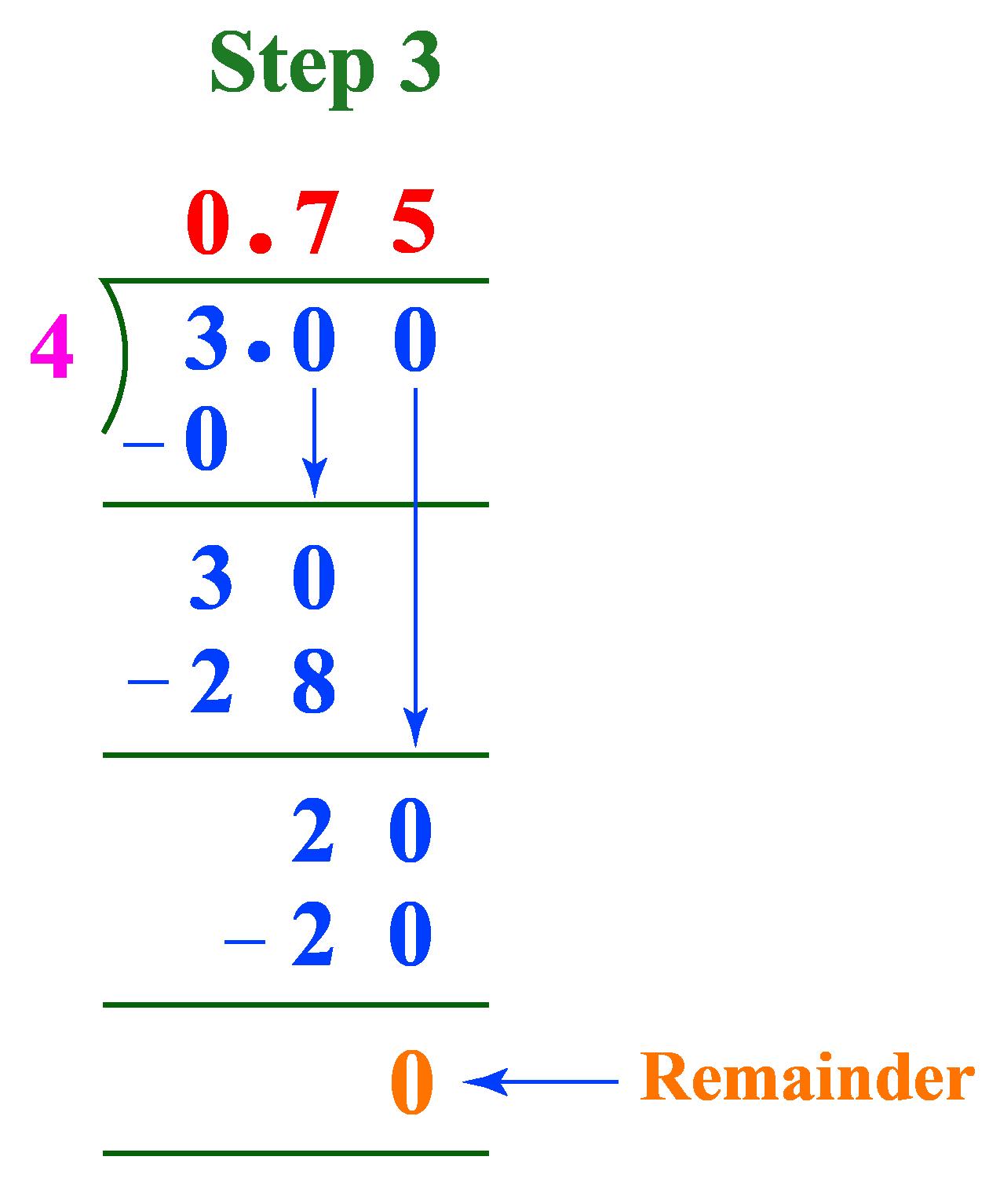 long division 3/4 as a decimal