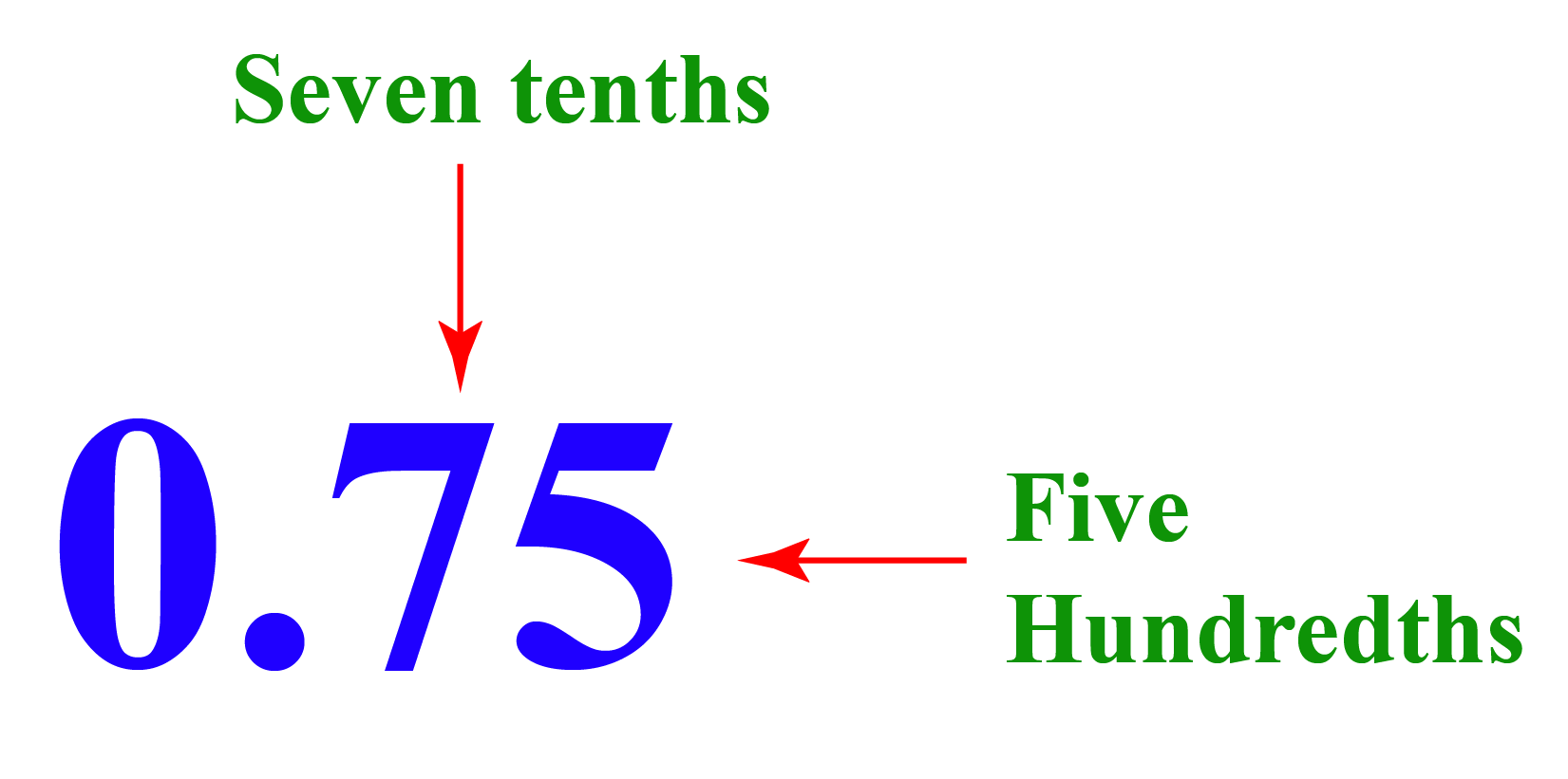 place value of digits in 0.75