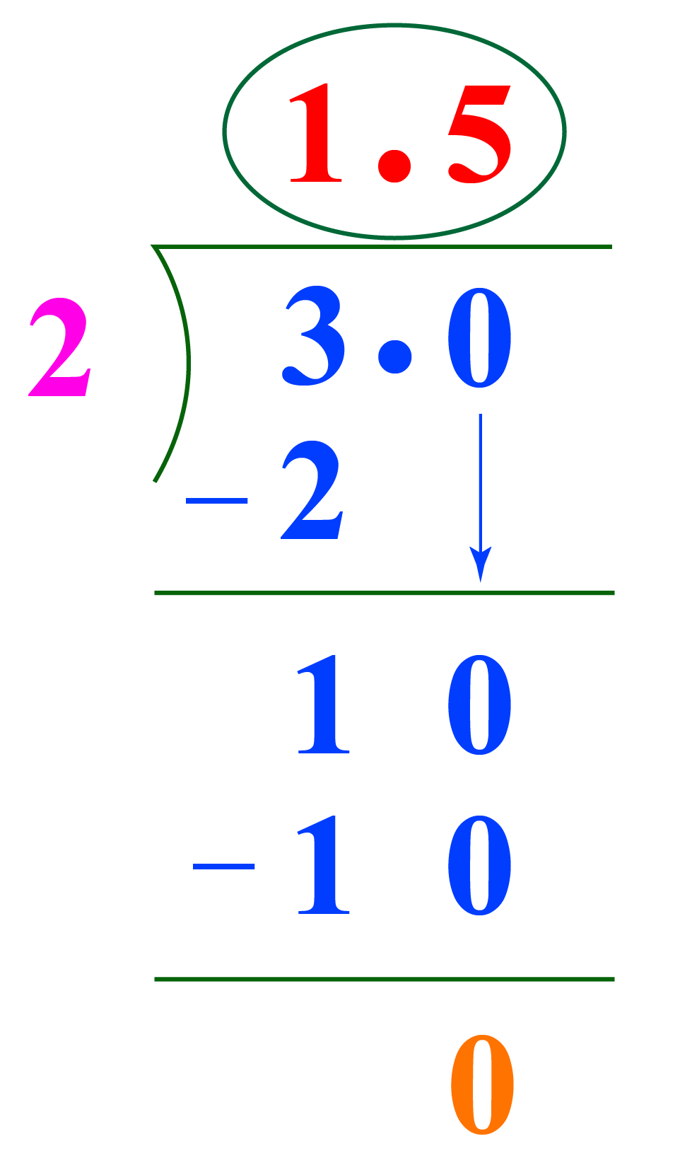 3/2 as a decimal