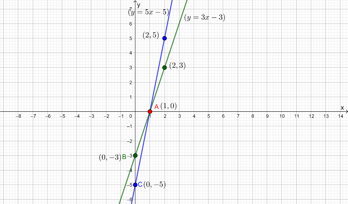 Draw graphs of the equations 5x - y = 5 and 3x - y = 3