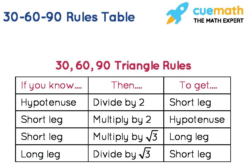 30-60-90 Rules