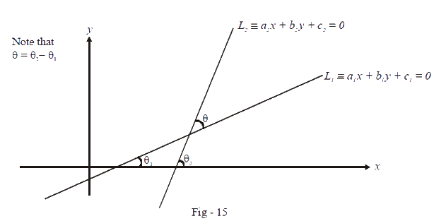 Angle of intersection between two lines