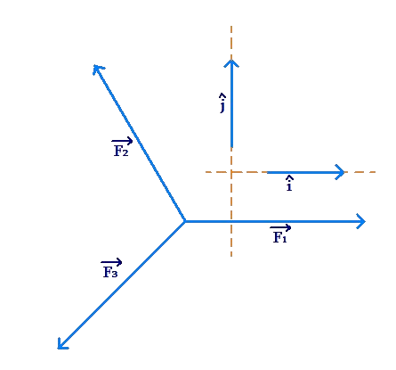 i-j form: angles and direction example 3