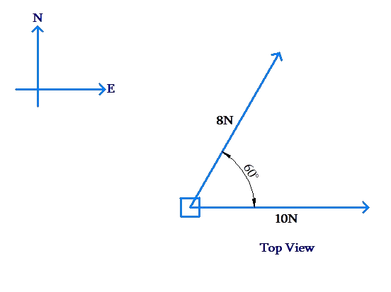 Angle and direction of vectors