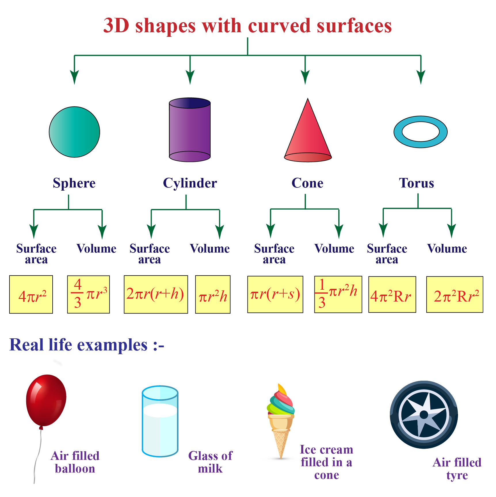 Volume and surface area of 3d shapes with curved surfaces