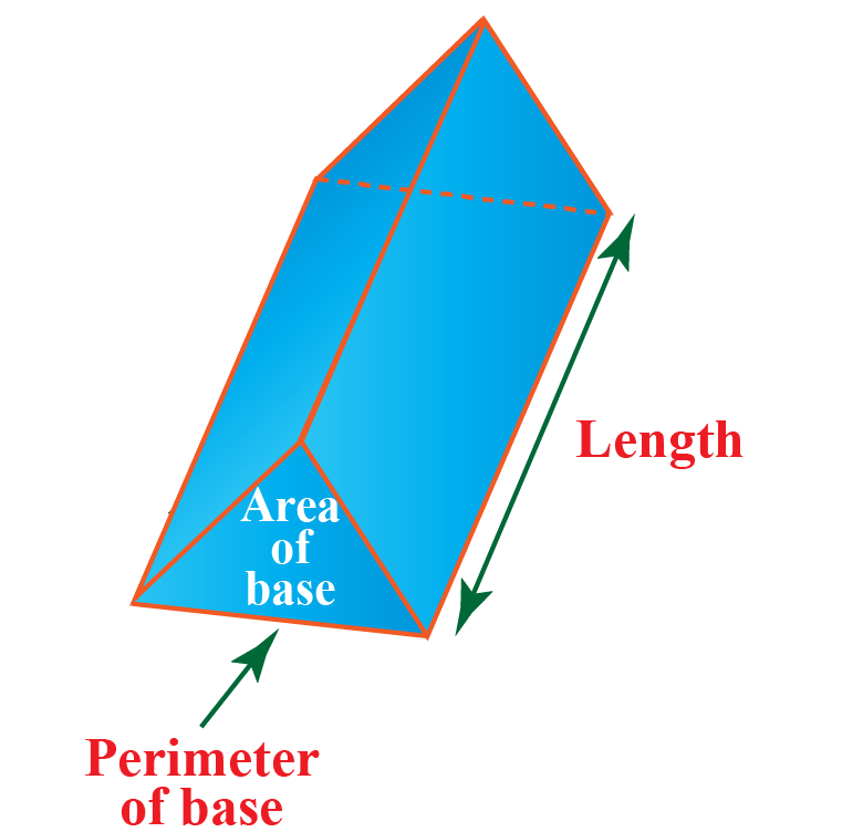 Area of base, perimeter of base and length of a prism