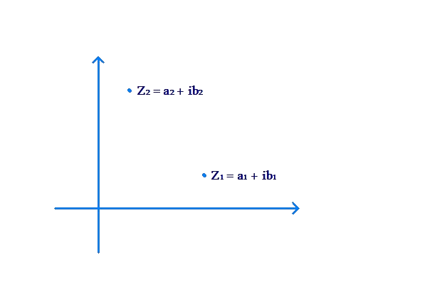 Illustration of complex numbers addition