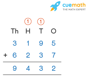 4 digit addition with carryover: 3195 + 6237