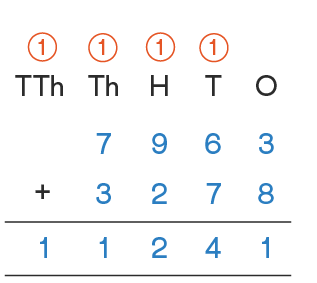 4 digit addition of 7963 and 3278