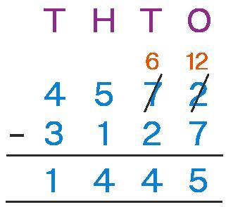 4 digit subtraction 4572 - 3127