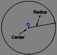 Circle - center and radius
