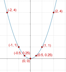 Parabola with minimum value zero