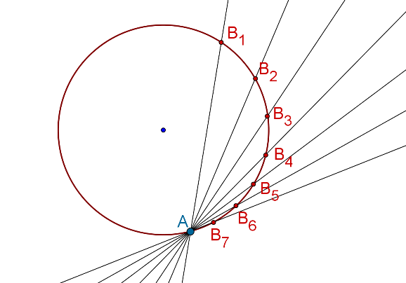 Circle and its secants