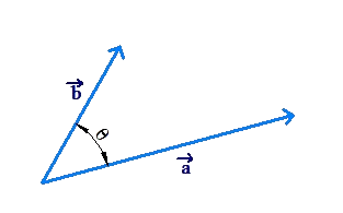 Triangle law of vector addition example 6