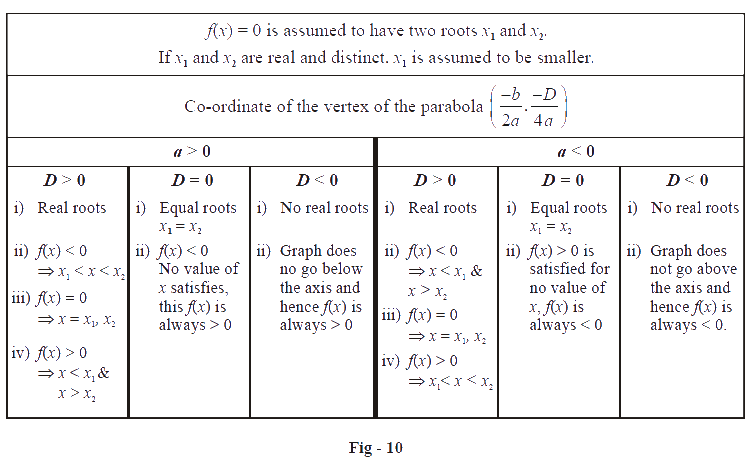 Introduction To Quadratics And Their Graphs What Is Introduction To Quadratics And Their Graphs Examples Solutions Cuemath