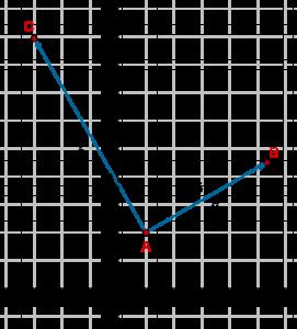 i-j form: adding, subtracting vectors example 1