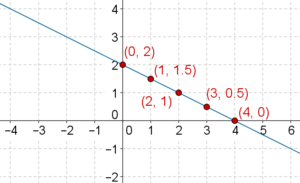 Five points collinear graph - Linear equations