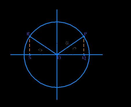 Example 2 of sine θ, cos θ and tan θ relation