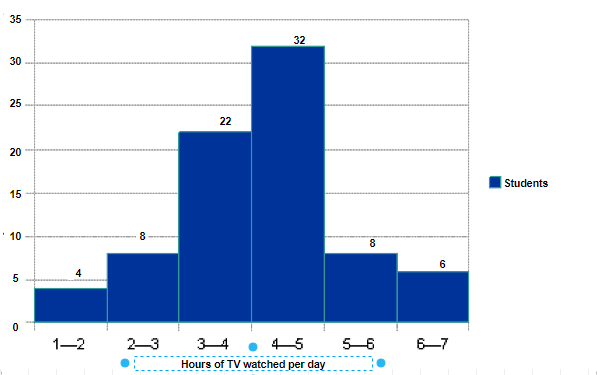 The number of hours for which students of a particular class watched television