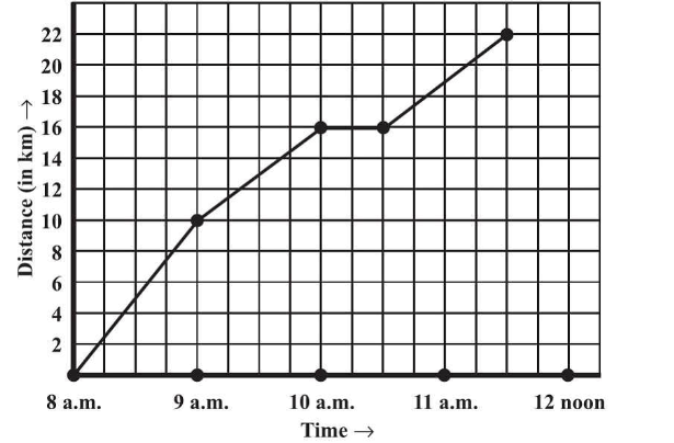 A courier-person cycle from a town to a neighboring suburban area to deliver a parcel to a merchant. His distance from the town at different times is shown by the following graph.